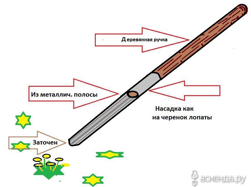 Черенки для лопаты как сделать 794