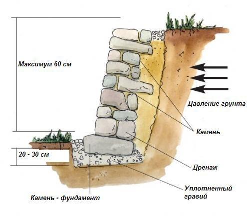 Стена из булыжника своими руками
